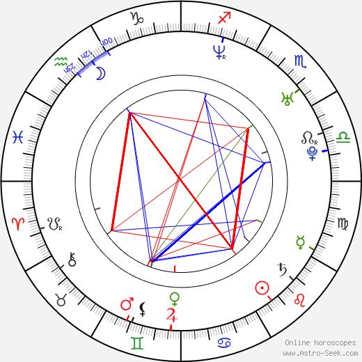 Javier Botet birth chart, Javier Botet astro natal horoscope, astrology
