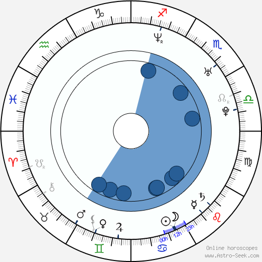 Javier Chillón wikipedia, horoscope, astrology, instagram