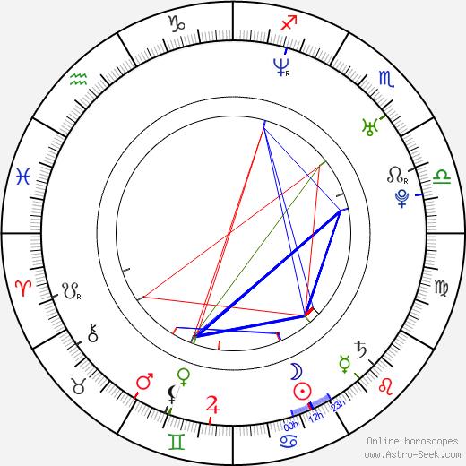 Javier Chillón день рождения гороскоп, Javier Chillón Натальная карта онлайн