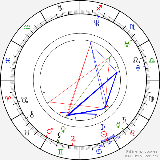 Jenna Lewis astro natal birth chart, Jenna Lewis horoscope, astrology
