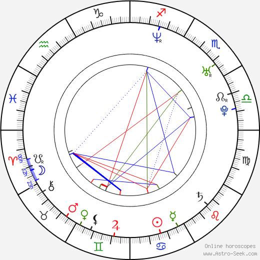 Jon Barton birth chart, Jon Barton astro natal horoscope, astrology