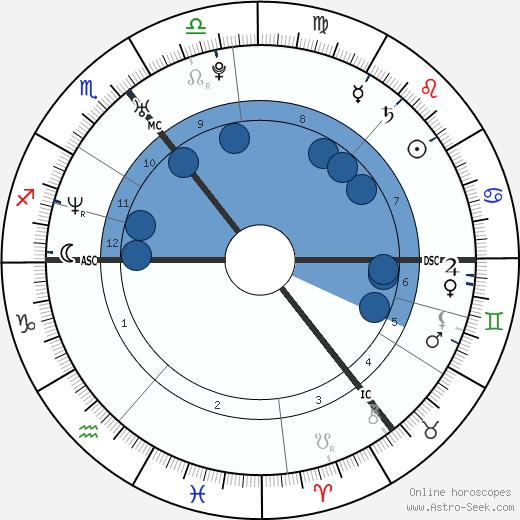 Jonathan Rhys Meyers wikipedia, horoscope, astrology, instagram