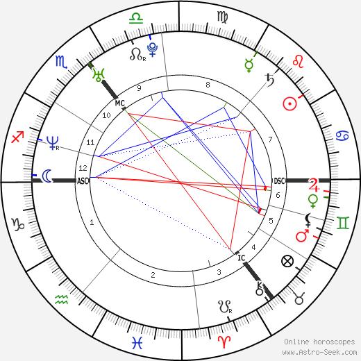 Jonathan Rhys Meyers astro natal birth chart, Jonathan Rhys Meyers horoscope, astrology