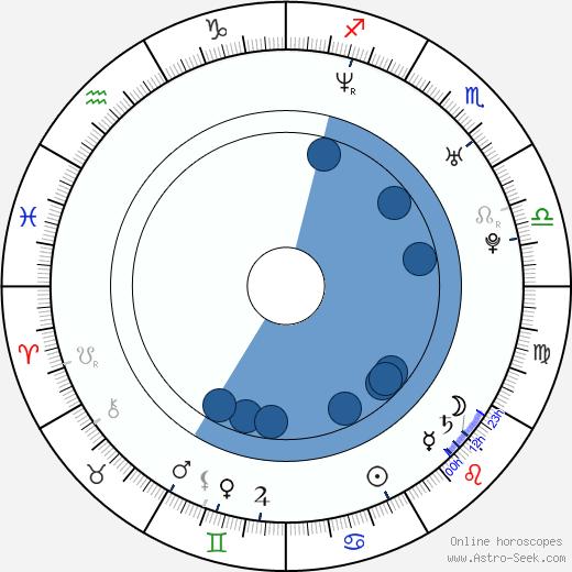 Kelly Reilly wikipedia, horoscope, astrology, instagram