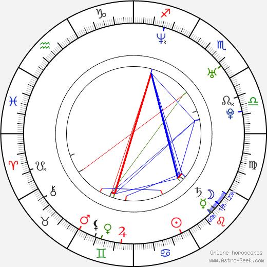 Келли Райлли Kelly Reilly день рождения гороскоп, Kelly Reilly Натальная карта онлайн
