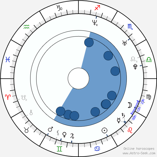 Kenneth Olsson wikipedia, horoscope, astrology, instagram