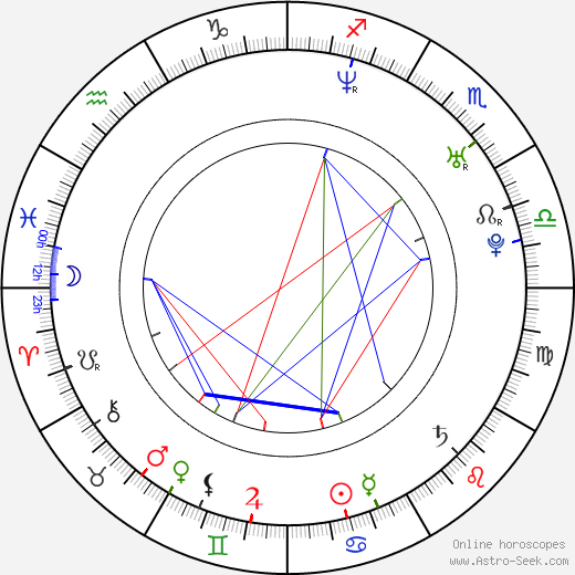 Lauren Fox astro natal birth chart, Lauren Fox horoscope, astrology