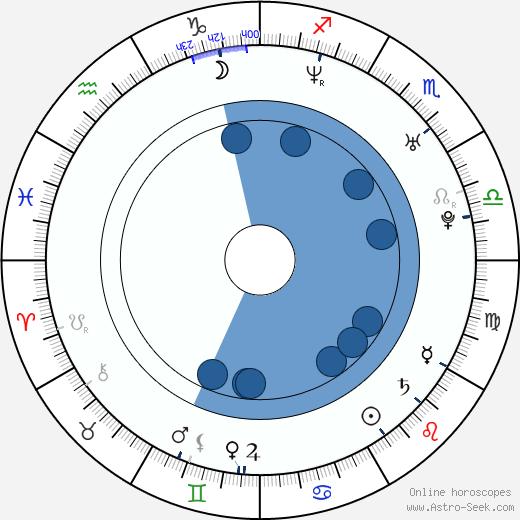 Lauren Weisberger wikipedia, horoscope, astrology, instagram