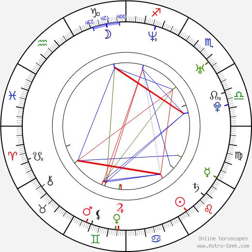 Лорен Вайсбергер Lauren Weisberger день рождения гороскоп, Lauren Weisberger Натальная карта онлайн