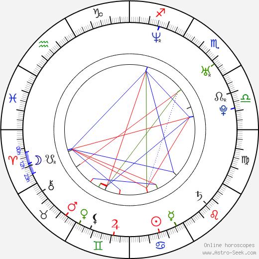 Maciej Jachowski birth chart, Maciej Jachowski astro natal horoscope, astrology