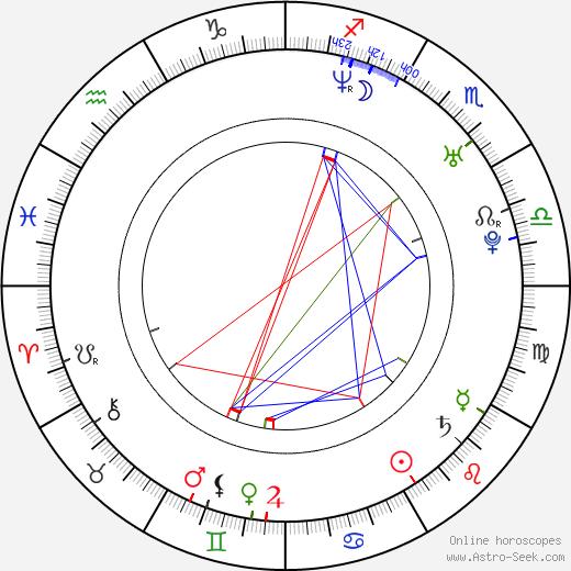 Manuel Witting astro natal birth chart, Manuel Witting horoscope, astrology