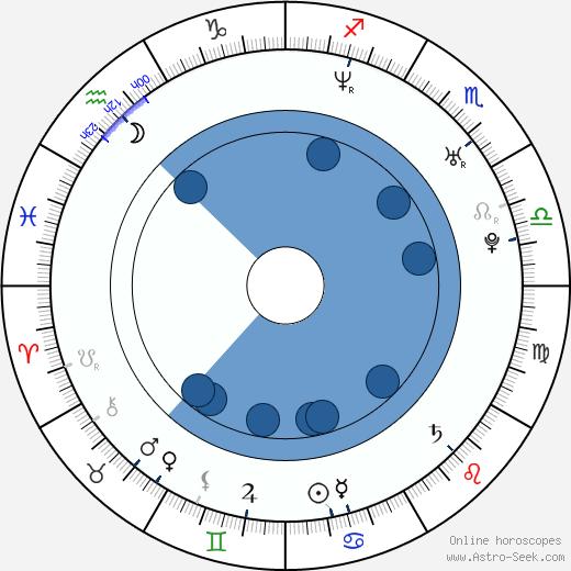 Mark O'Connell wikipedia, horoscope, astrology, instagram