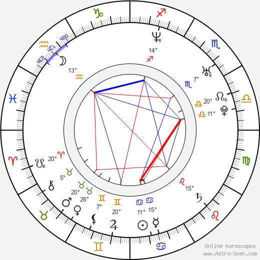 Mark O'Connell birth chart, biography, wikipedia 2020, 2021