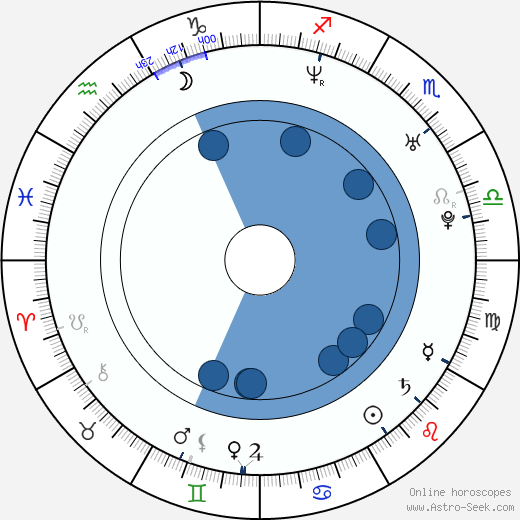 Michał Sitarski wikipedia, horoscope, astrology, instagram