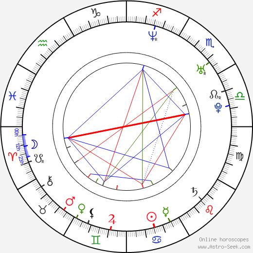 Michelle Pierce birth chart, Michelle Pierce astro natal horoscope, astrology