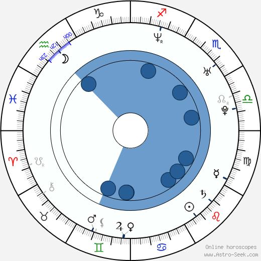 Misty May-Treanor wikipedia, horoscope, astrology, instagram