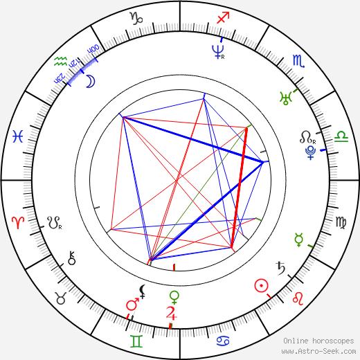 Misty May-Treanor birth chart, Misty May-Treanor astro natal horoscope, astrology