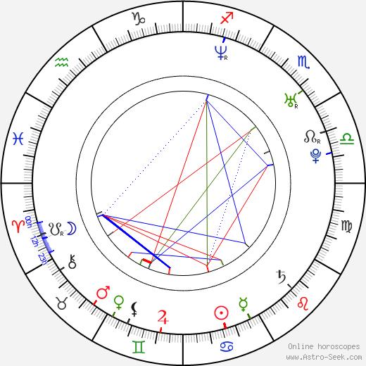 Nate Dushku astro natal birth chart, Nate Dushku horoscope, astrology