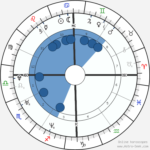 Peter Afarian wikipedia, horoscope, astrology, instagram