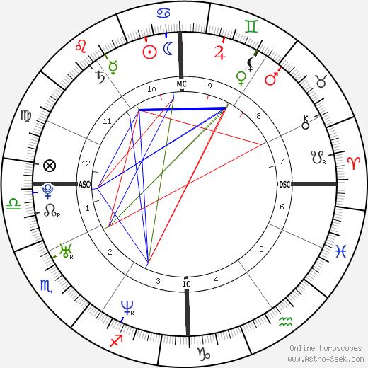 Peter Afarian tema natale, oroscopo, Peter Afarian oroscopi gratuiti, astrologia