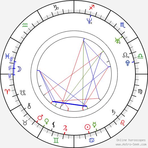 Petr Novák birth chart, Petr Novák astro natal horoscope, astrology
