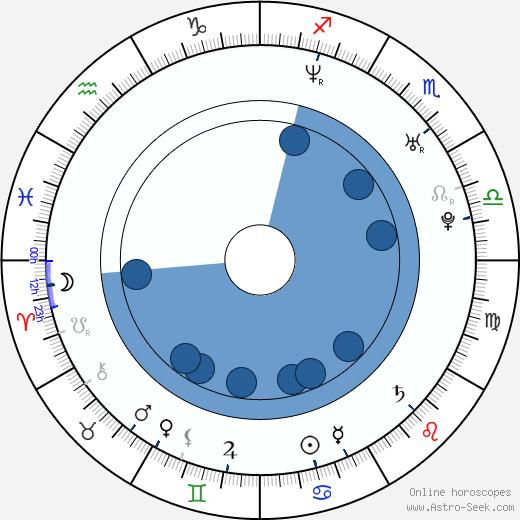 Philip McQuillan wikipedia, horoscope, astrology, instagram