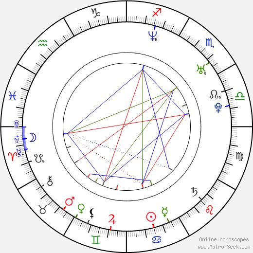 Philip McQuillan astro natal birth chart, Philip McQuillan horoscope, astrology