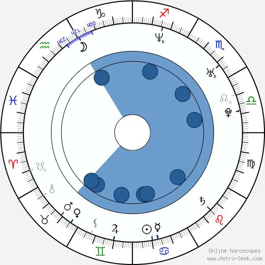 Randy McDowell wikipedia, horoscope, astrology, instagram