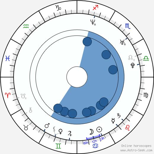 Ray Toro wikipedia, horoscope, astrology, instagram