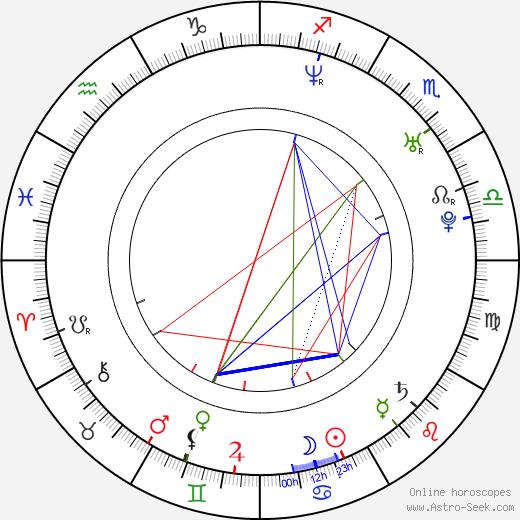 Ray Toro birth chart, Ray Toro astro natal horoscope, astrology