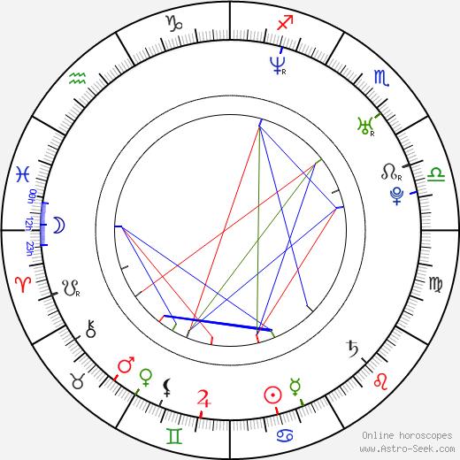 Ricardo Medina Jr. birth chart, Ricardo Medina Jr. astro natal horoscope, astrology