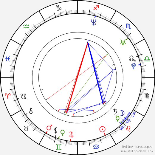 Robert Koszucki birth chart, Robert Koszucki astro natal horoscope, astrology
