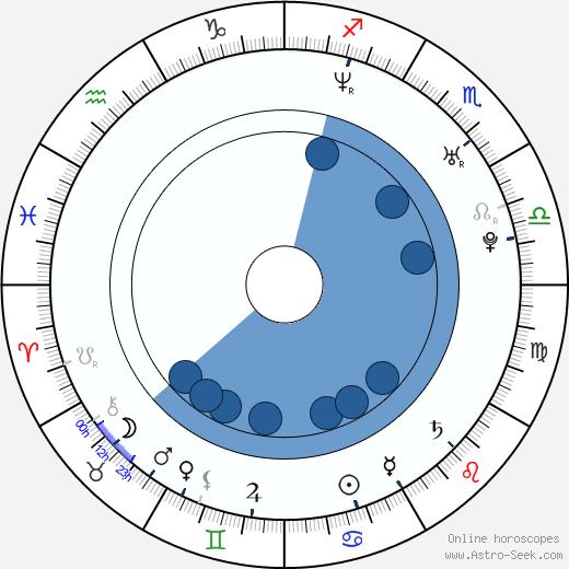 S. J. Evans wikipedia, horoscope, astrology, instagram