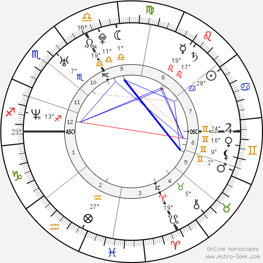 Sarah Biasini birth chart, biography, wikipedia 2019, 2020