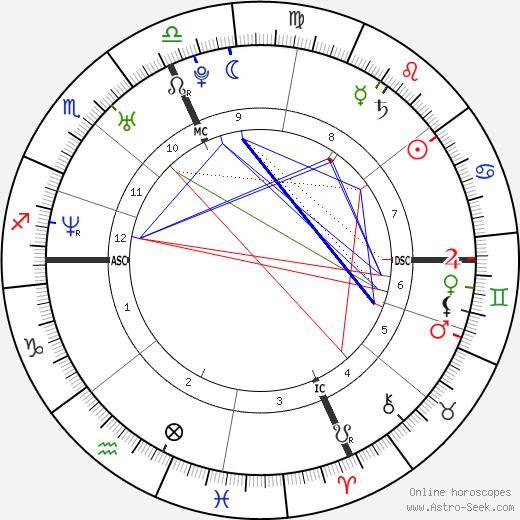 Сара Бьязини Sarah Biasini день рождения гороскоп, Sarah Biasini Натальная карта онлайн
