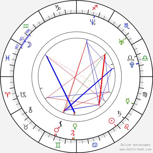Scott Brown astro natal birth chart, Scott Brown horoscope, astrology