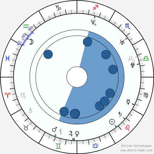 Tania Vázquez wikipedia, horoscope, astrology, instagram