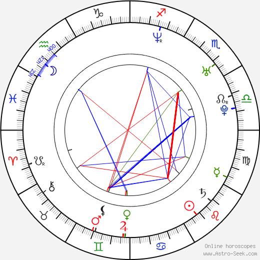 Tania Vázquez birth chart, Tania Vázquez astro natal horoscope, astrology