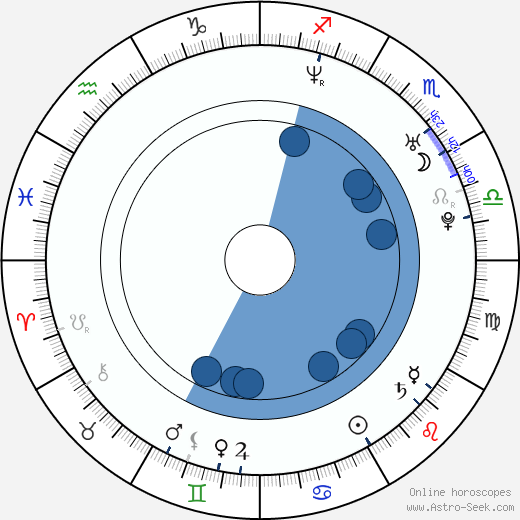 Tom Parker wikipedia, horoscope, astrology, instagram