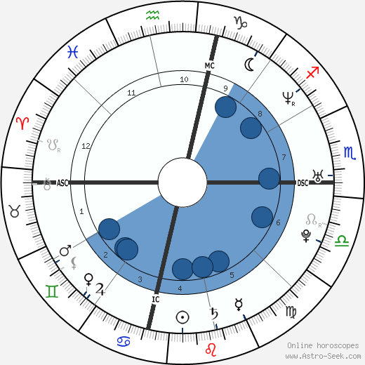 Travis Alexander wikipedia, horoscope, astrology, instagram