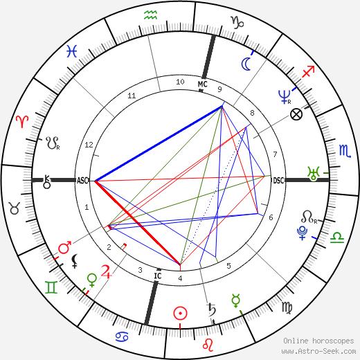 Travis Alexander tema natale, oroscopo, Travis Alexander oroscopi gratuiti, astrologia