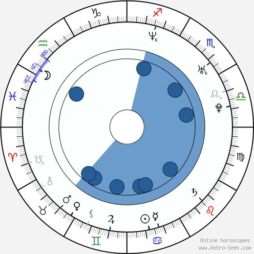 Vesela Kazakova wikipedia, horoscope, astrology, instagram