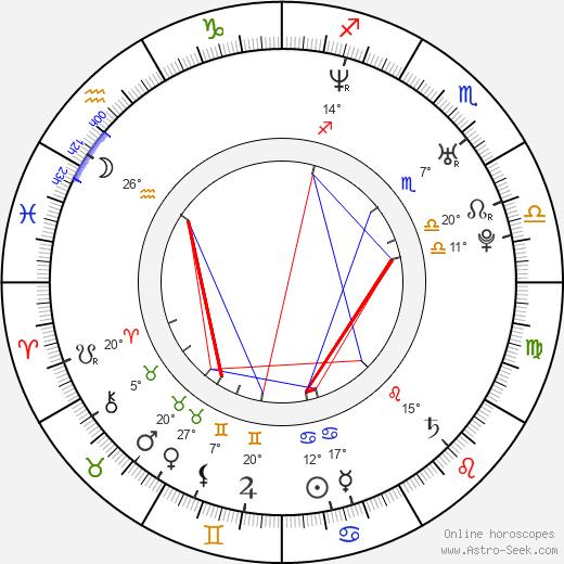 Vesela Kazakova birth chart, biography, wikipedia 2019, 2020