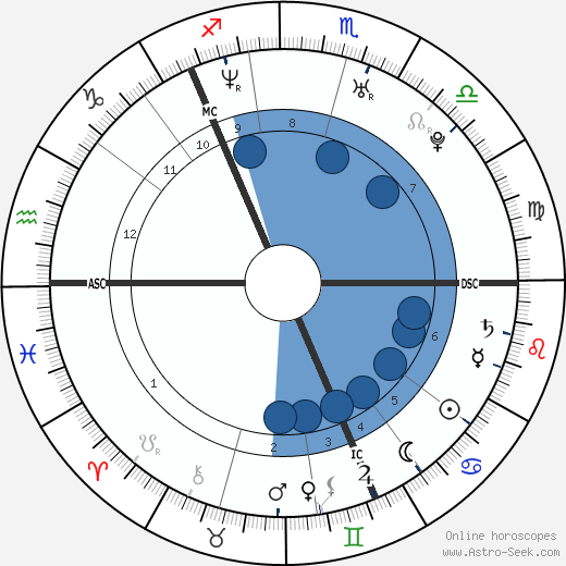 Victoria Ingrid Alice Desirée wikipedia, horoscope, astrology, instagram
