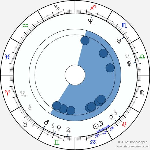 Zan Calabretta wikipedia, horoscope, astrology, instagram