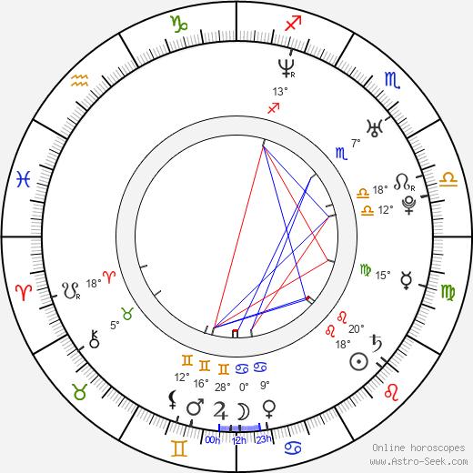 Aaron Kamin birth chart, biography, wikipedia 2019, 2020
