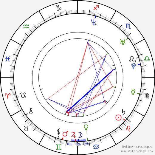 Aaron Kamin astro natal birth chart, Aaron Kamin horoscope, astrology