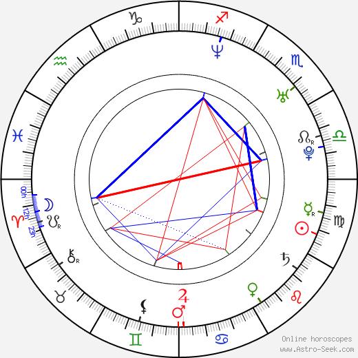 Adam Cantor tema natale, oroscopo, Adam Cantor oroscopi gratuiti, astrologia