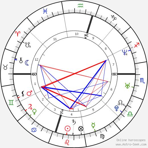 Ashlie Atkinson день рождения гороскоп, Ashlie Atkinson Натальная карта онлайн