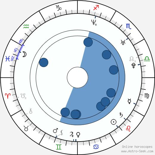 Burton Perez wikipedia, horoscope, astrology, instagram